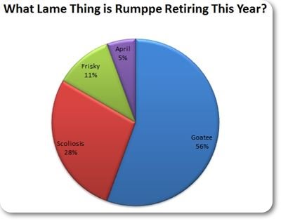 What Lame Thing Did Rumppe Retire This Year?